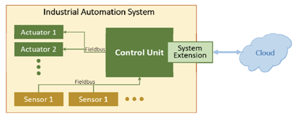 Figure 1.1. An example cyber physical system