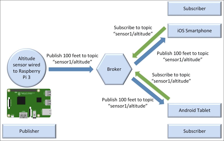 Figure 3.11 : MQTT messaging method visualization