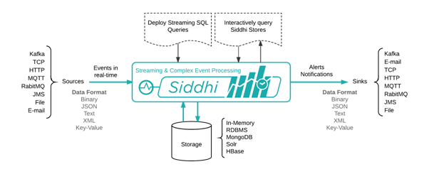 Siddhi complex event processing engine infrastructure