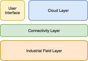 Figure 3.3 : General infrastructure of the platform