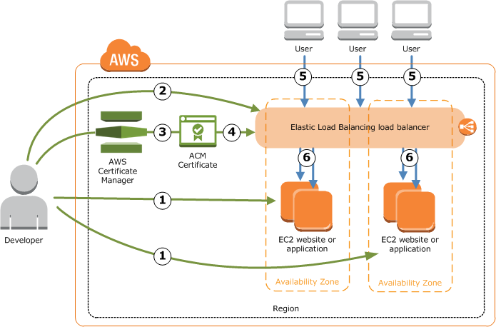 Redirect non-www to www and HTTP to HTTPS on AWS Elastic Load